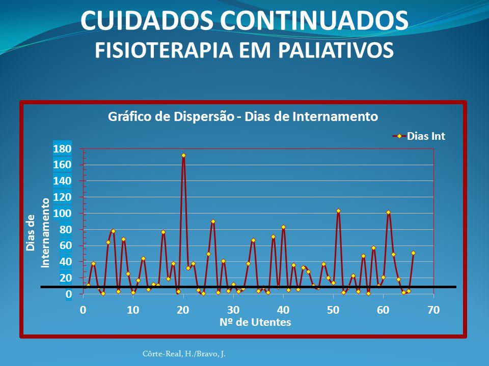 CUIDADOS CONTINUADOS FISIOTERAPIA EM PALIATIVOS