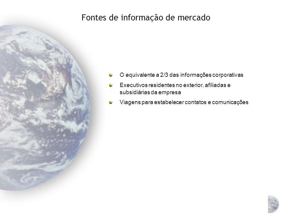Fontes de informação de mercado