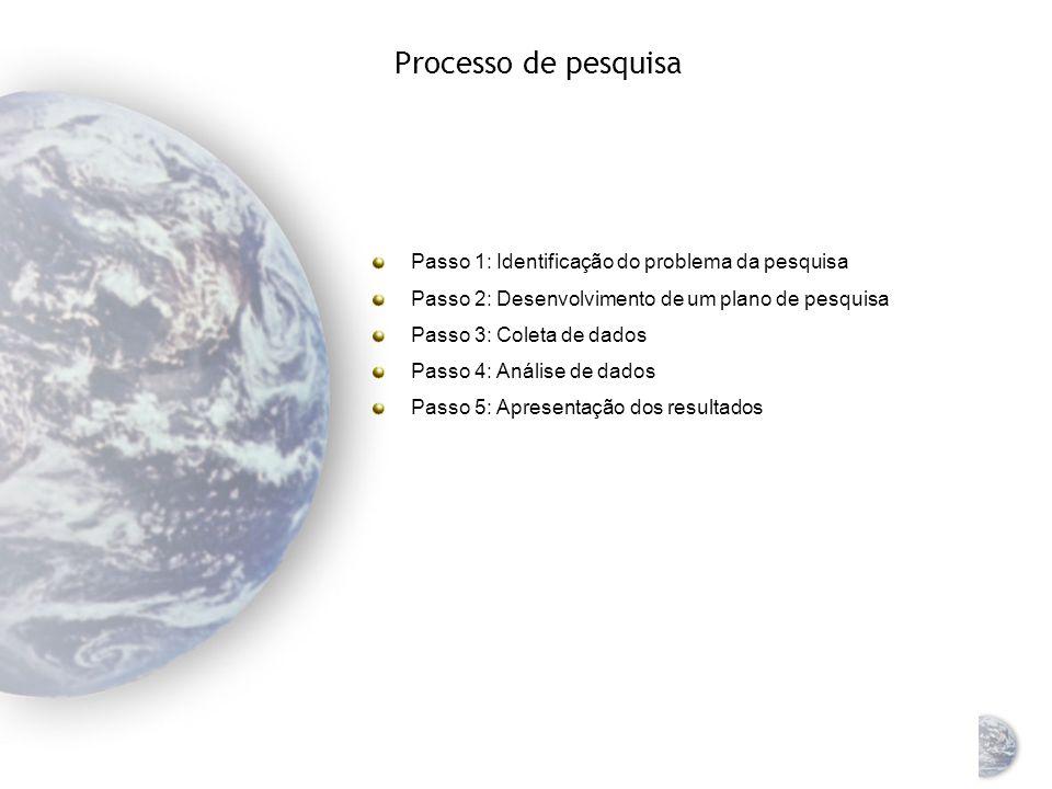 Processo de pesquisa Passo 1: Identificação do problema da pesquisa