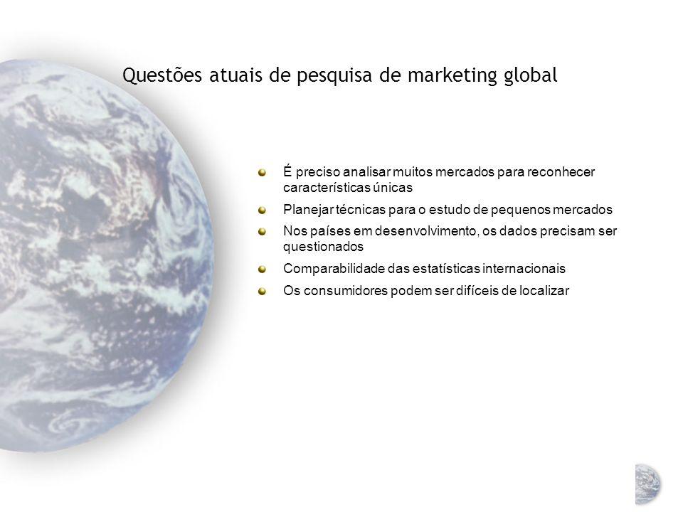 Questões atuais de pesquisa de marketing global