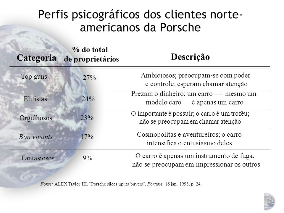 Perfis psicográficos dos clientes norte-americanos da Porsche