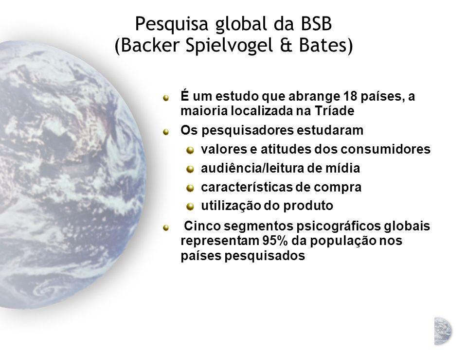 Pesquisa global da BSB (Backer Spielvogel & Bates)