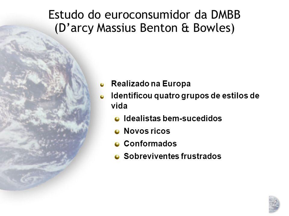 Estudo do euroconsumidor da DMBB (D'arcy Massius Benton & Bowles)