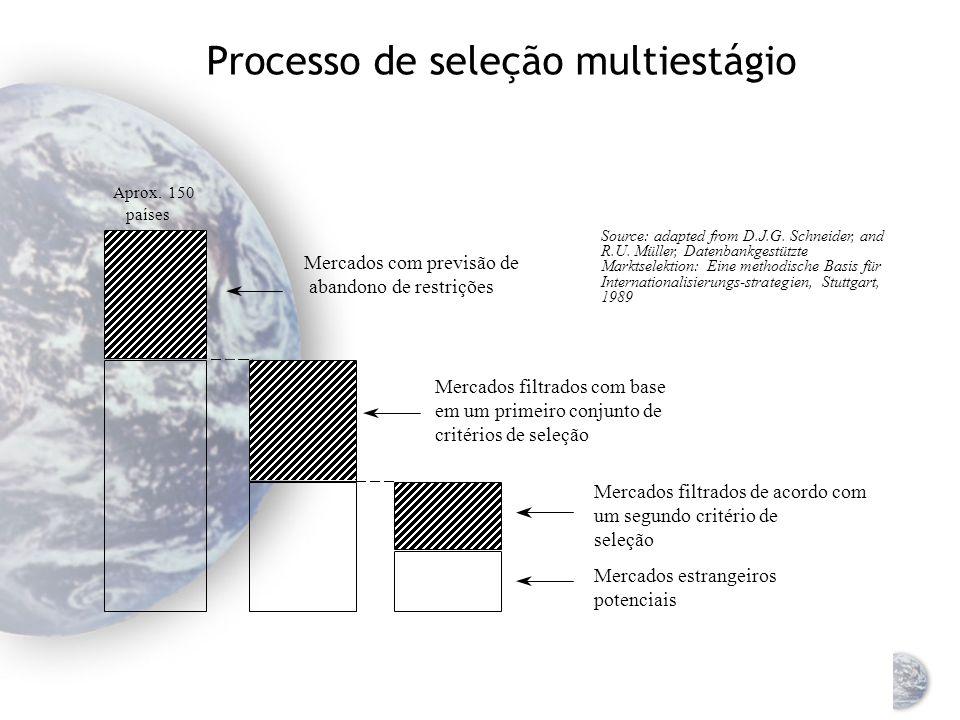Processo de seleção multiestágio
