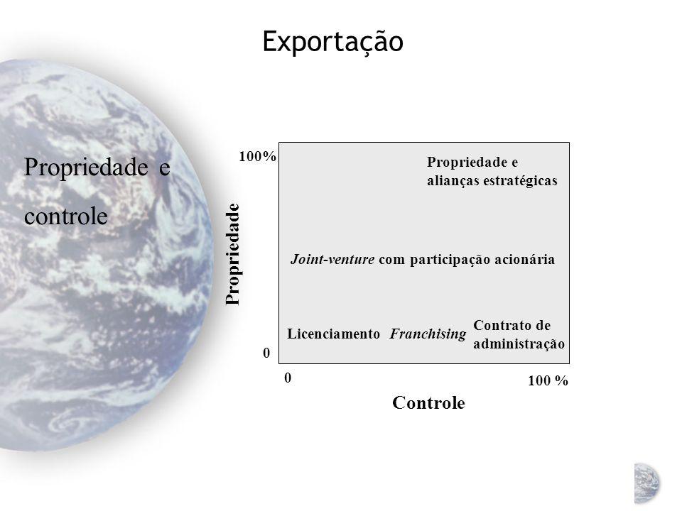 Exportação Propriedade e controle Propriedade Controle 100%