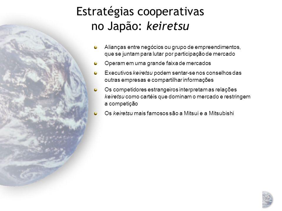 Estratégias cooperativas no Japão: keiretsu