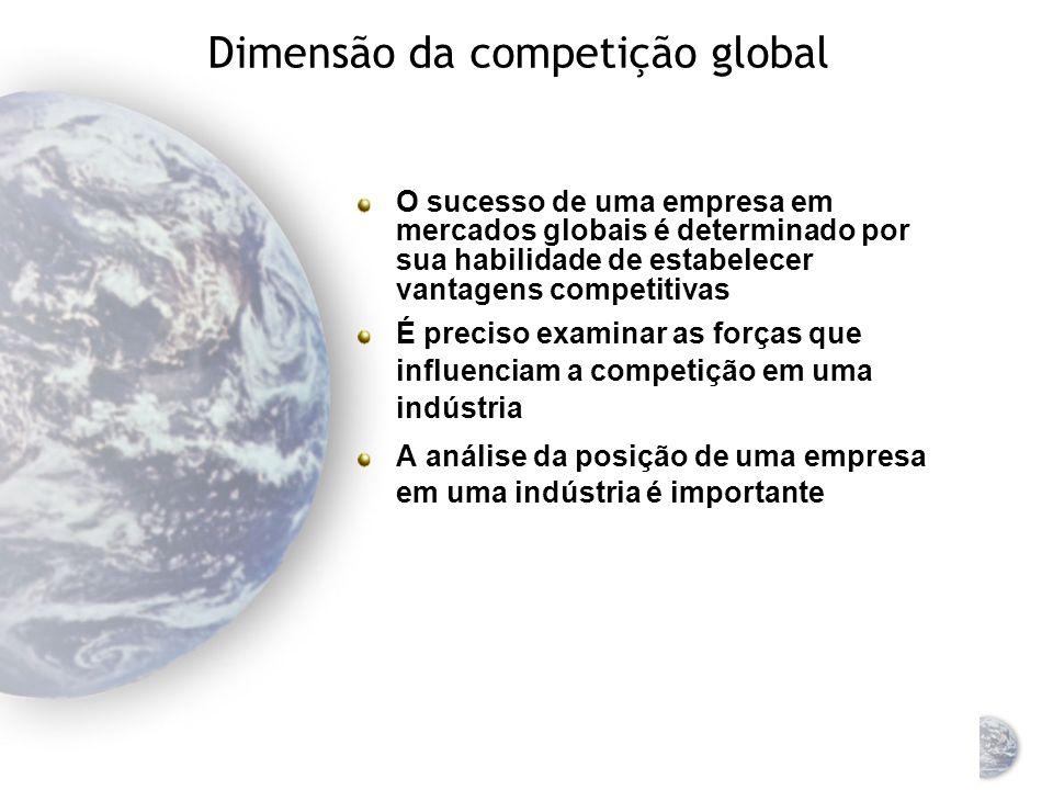 Dimensão da competição global