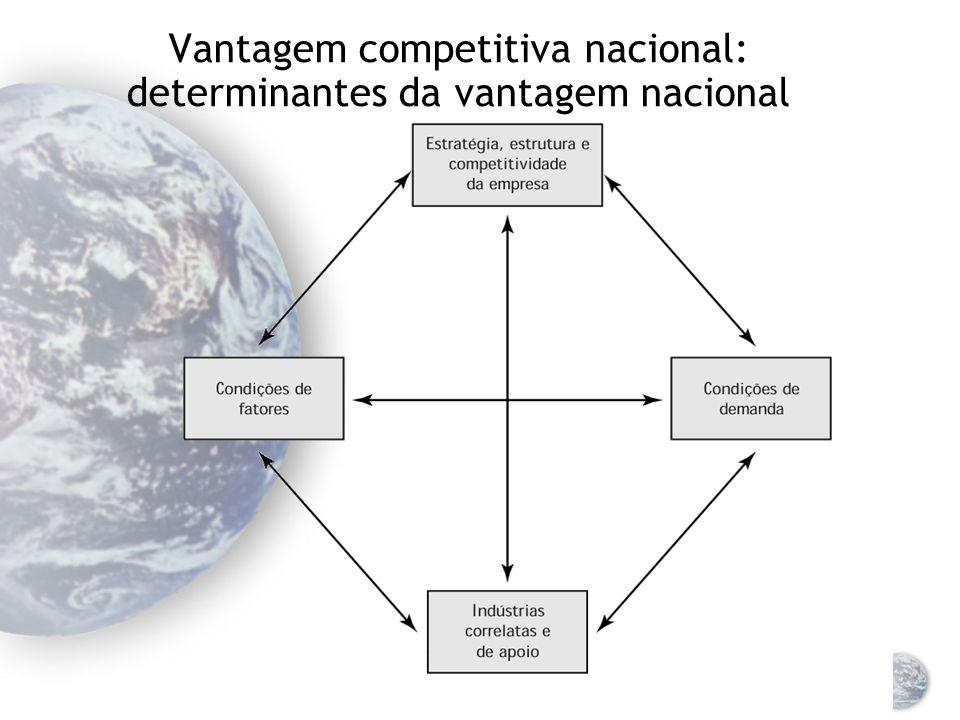 Vantagem competitiva nacional: determinantes da vantagem nacional