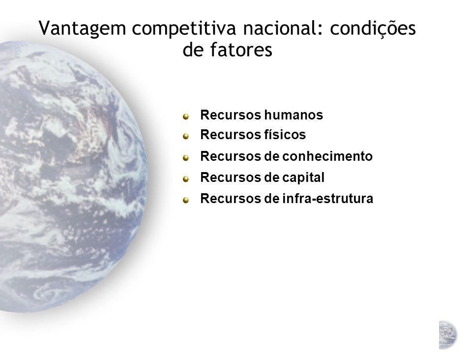 Vantagem competitiva nacional: condições de fatores