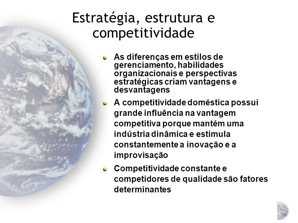 Estratégia, estrutura e competitividade