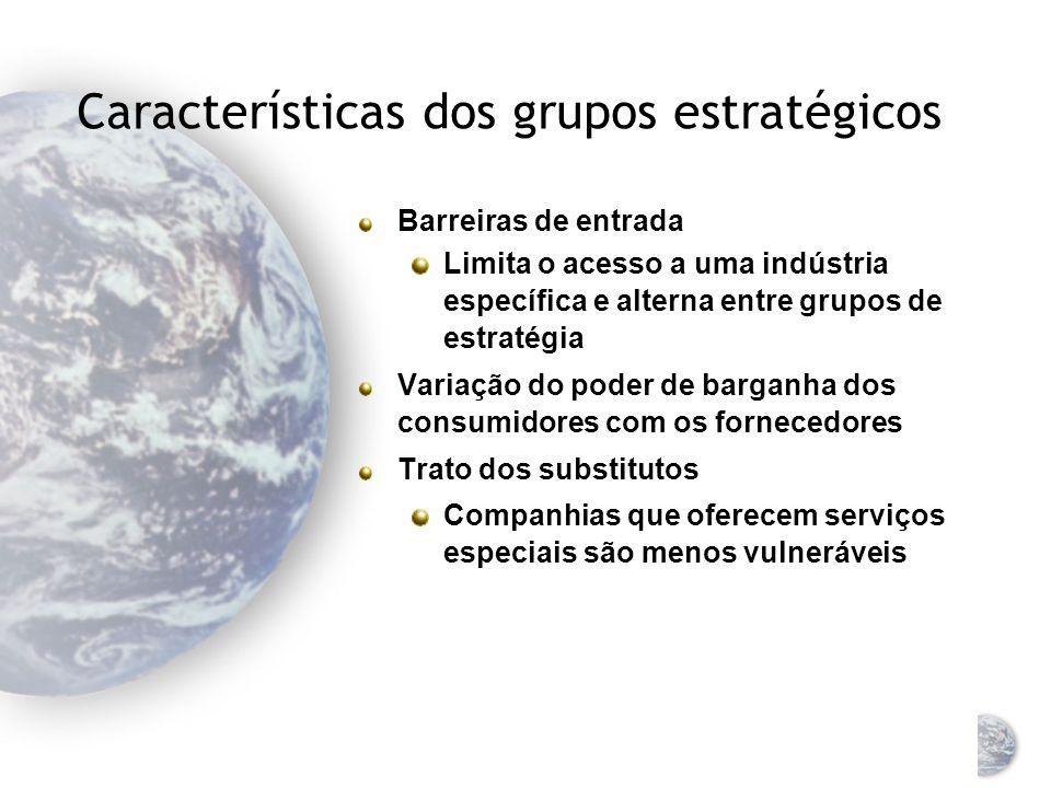 Características dos grupos estratégicos