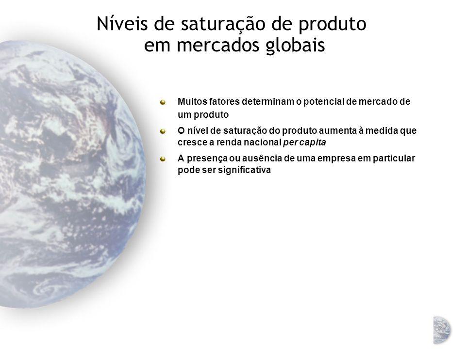 Níveis de saturação de produto em mercados globais