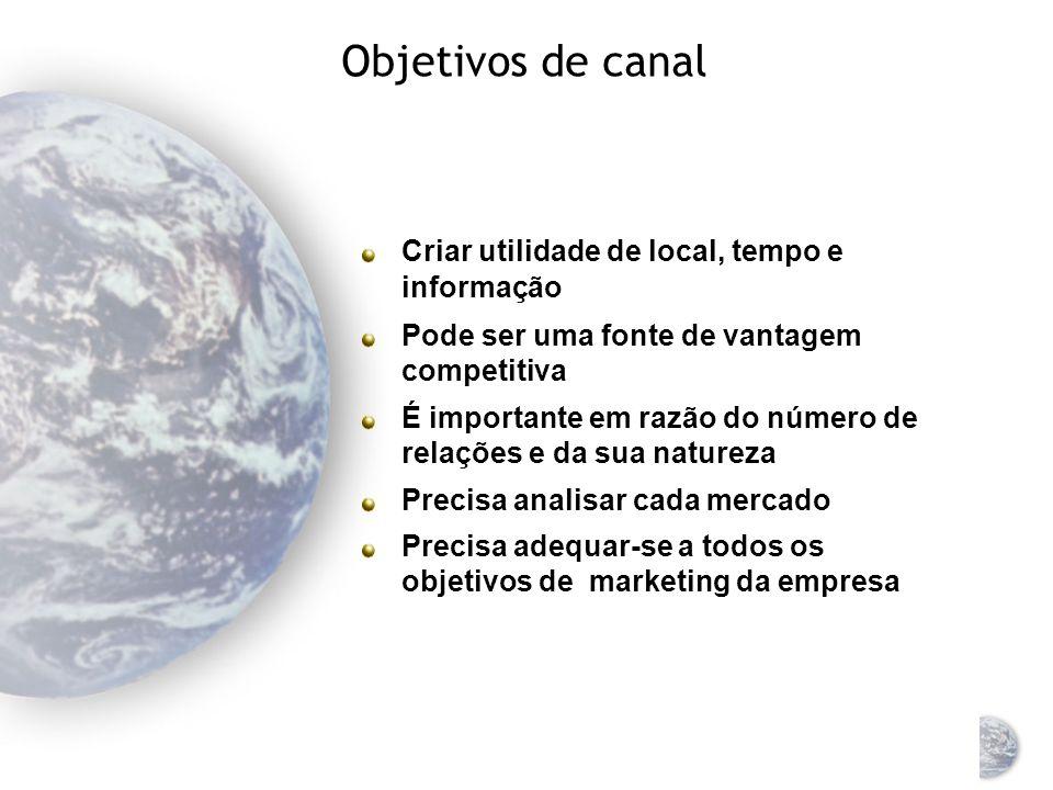 Objetivos de canal Criar utilidade de local, tempo e informação