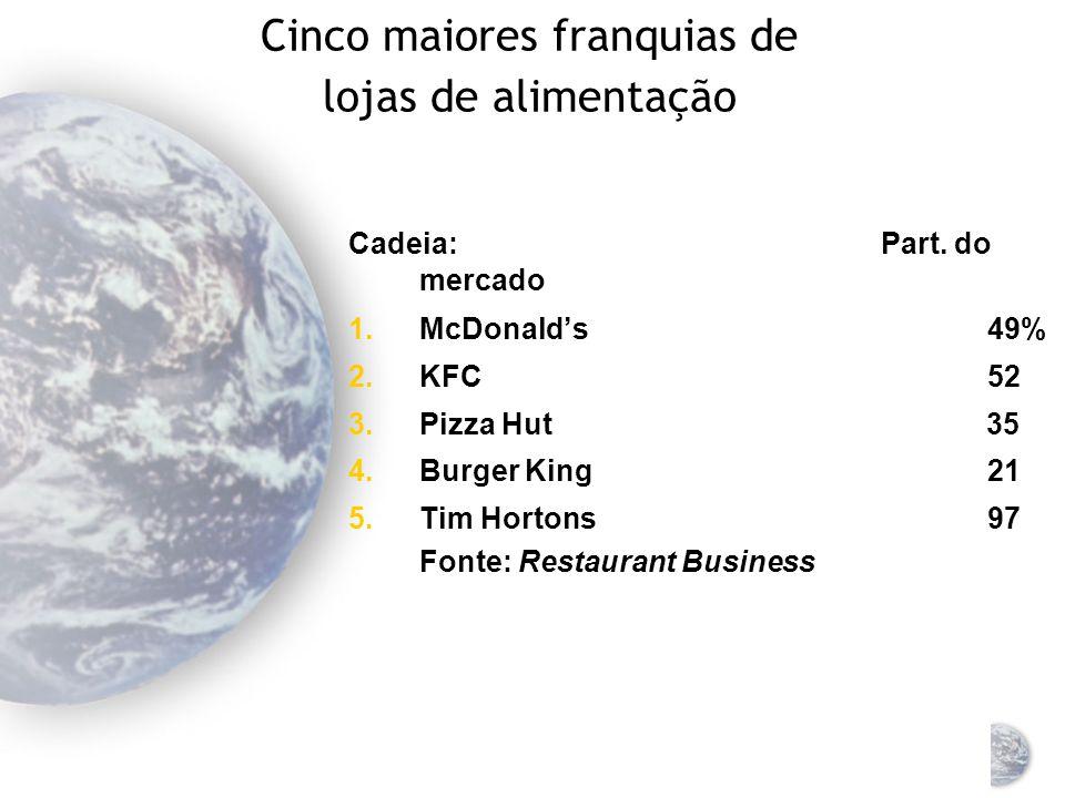 Cinco maiores franquias de lojas de alimentação