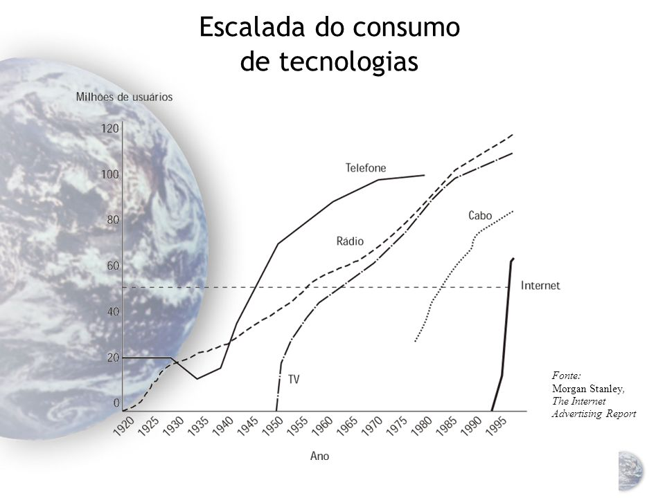 Escalada do consumo de tecnologias