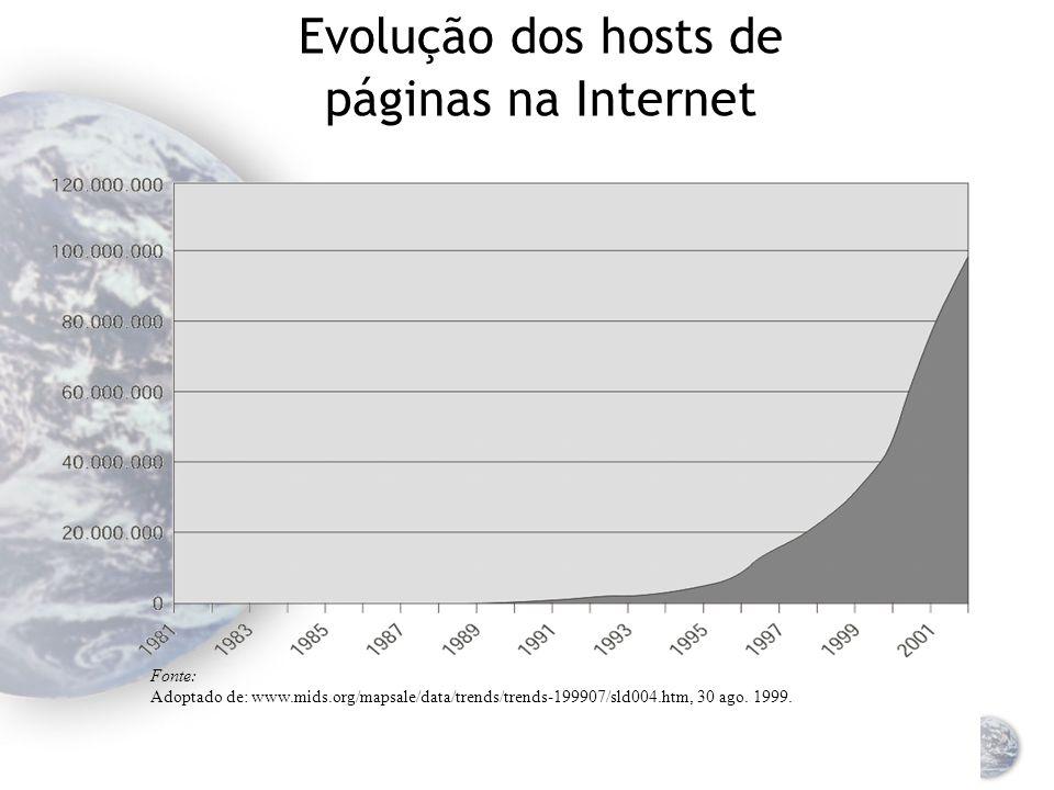 Evolução dos hosts de páginas na Internet