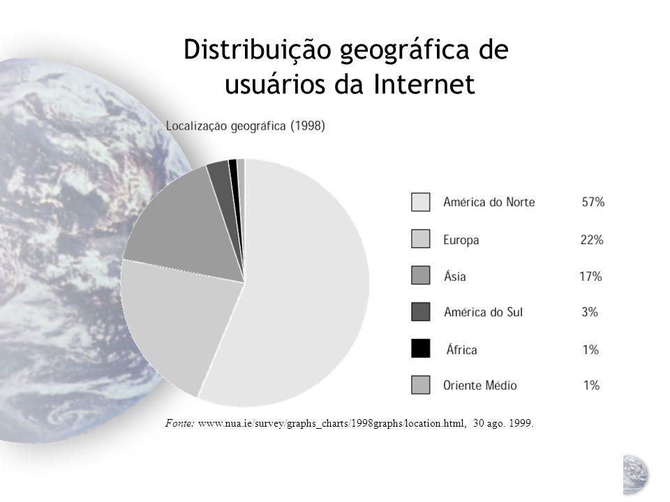 Distribuição geográfica de usuários da Internet