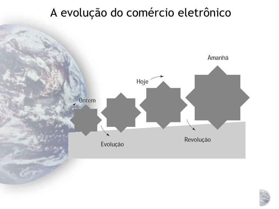 A evolução do comércio eletrônico