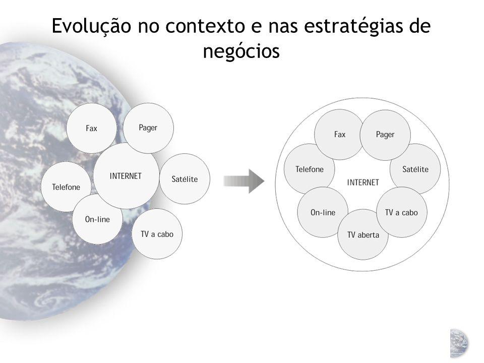 Evolução no contexto e nas estratégias de negócios