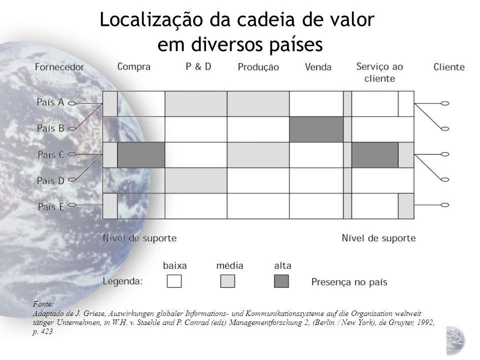 Localização da cadeia de valor em diversos países