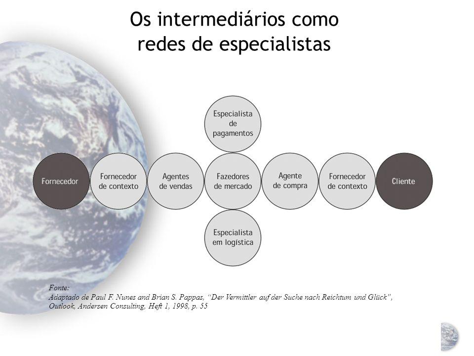 Os intermediários como redes de especialistas