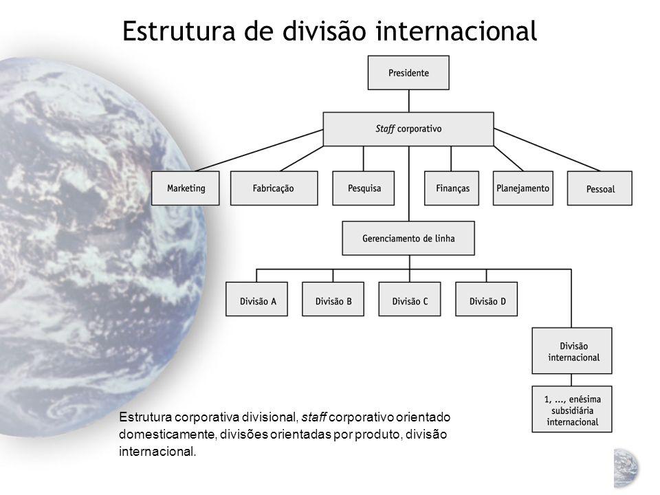 Estrutura de divisão internacional