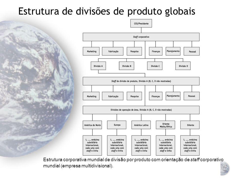 Estrutura de divisões de produto globais