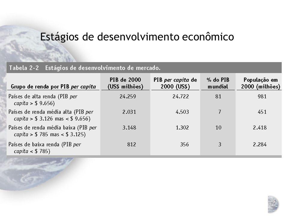 Estágios de desenvolvimento econômico