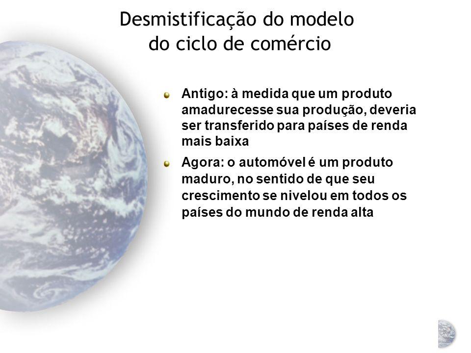 Desmistificação do modelo do ciclo de comércio