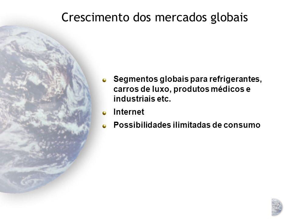 Crescimento dos mercados globais