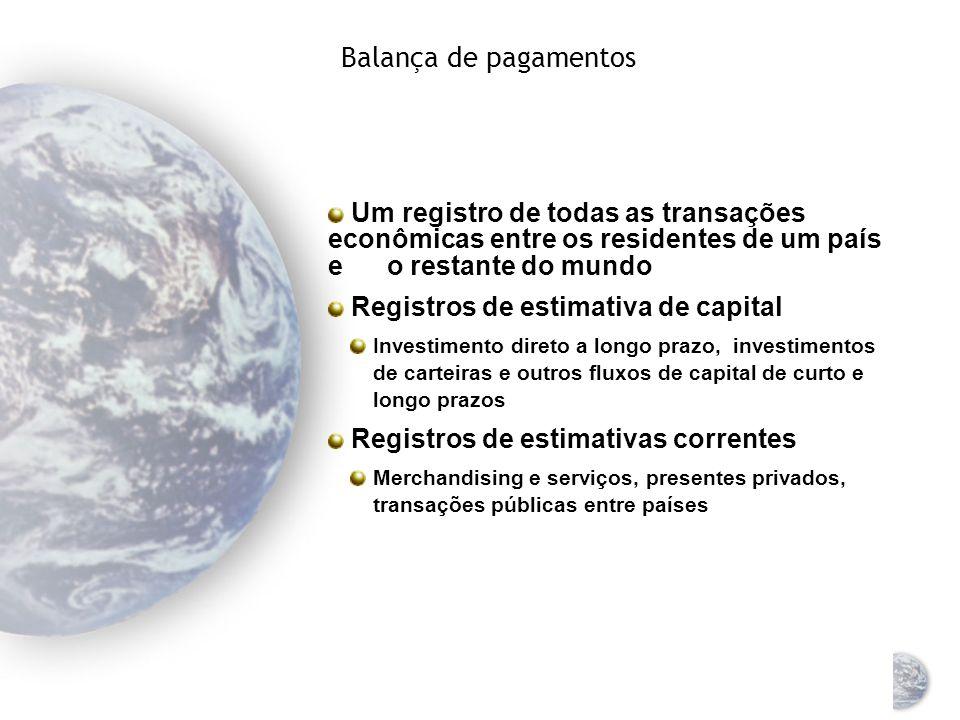 Balança de pagamentos Um registro de todas as transações econômicas entre os residentes de um país e o restante do mundo.