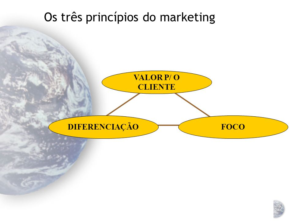 Os três princípios do marketing