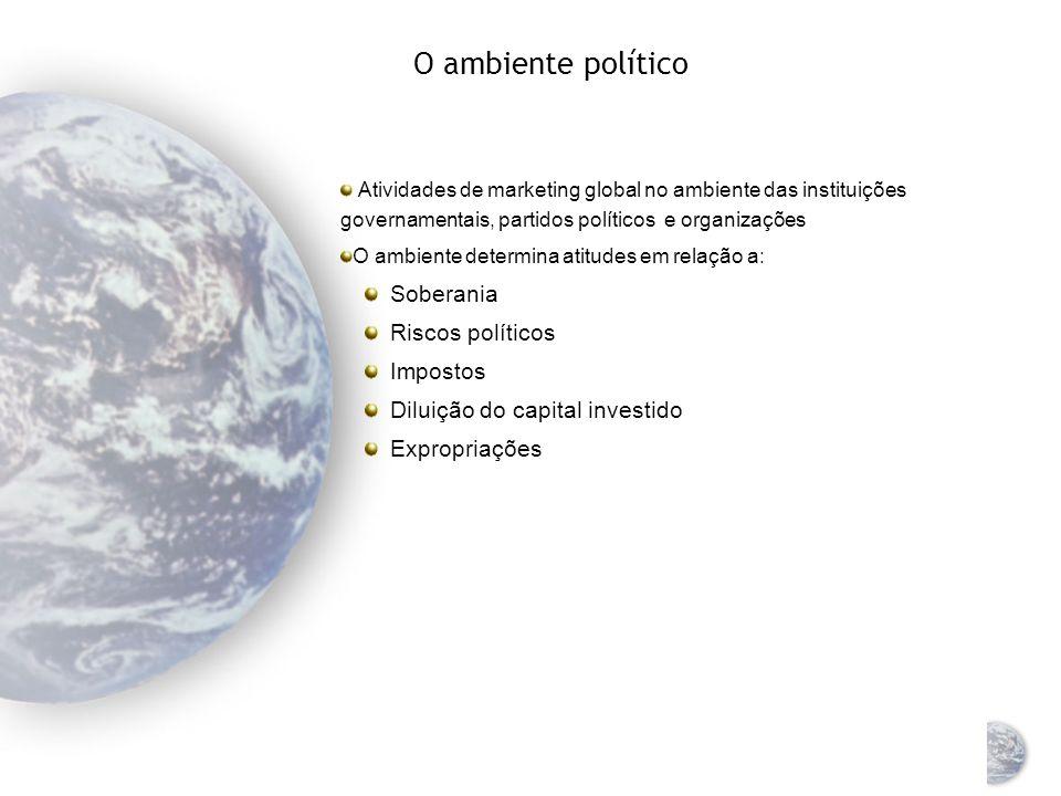 O ambiente político Soberania Riscos políticos Impostos