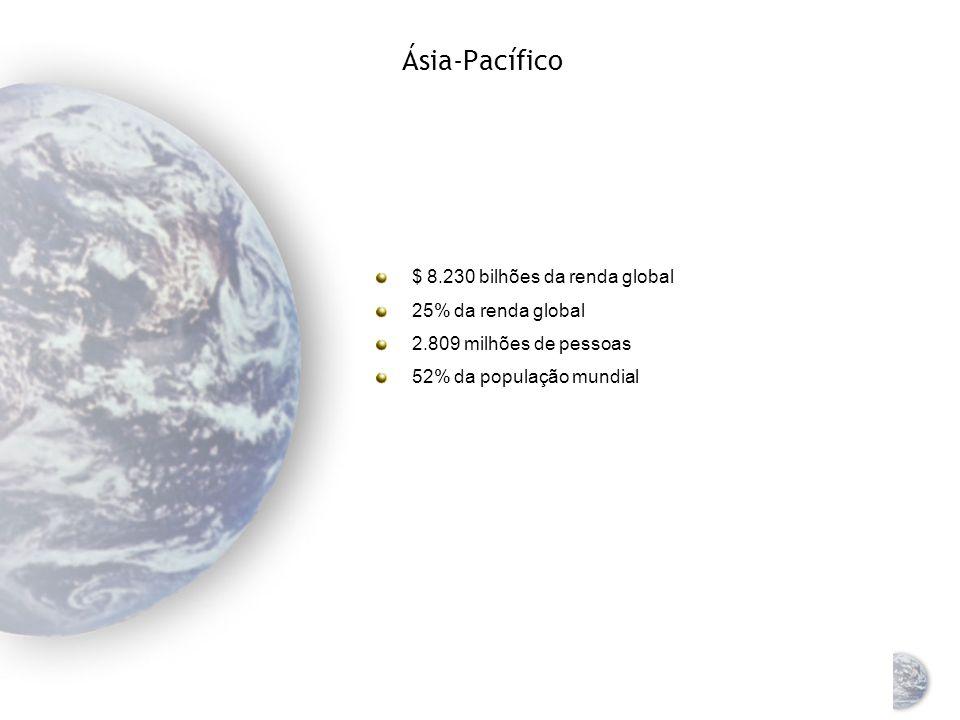 Ásia-Pacífico $ 8.230 bilhões da renda global 25% da renda global