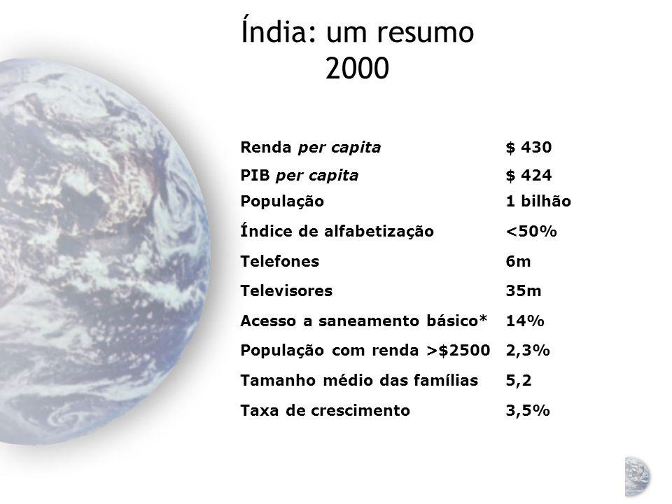 Índia: um resumo 2000 3,5% Taxa de crescimento 5,2