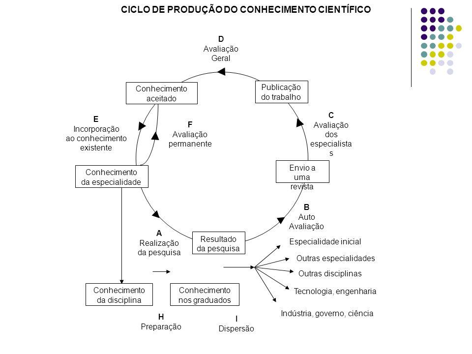 CICLO DE PRODUÇÃO DO CONHECIMENTO CIENTÍFICO