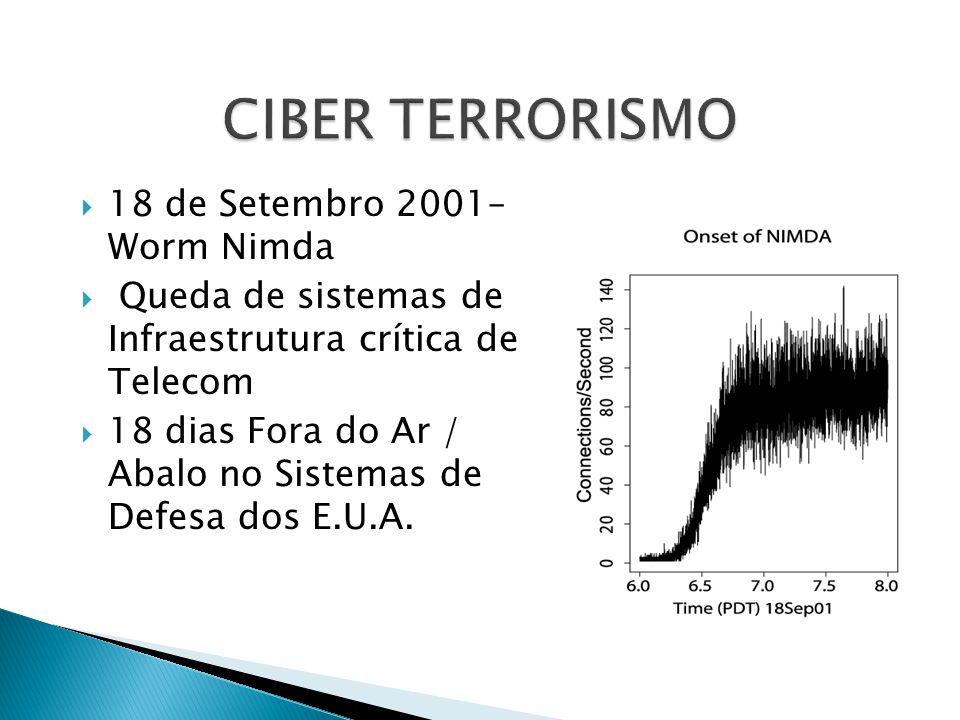 CIBER TERRORISMO 18 de Setembro 2001– Worm Nimda