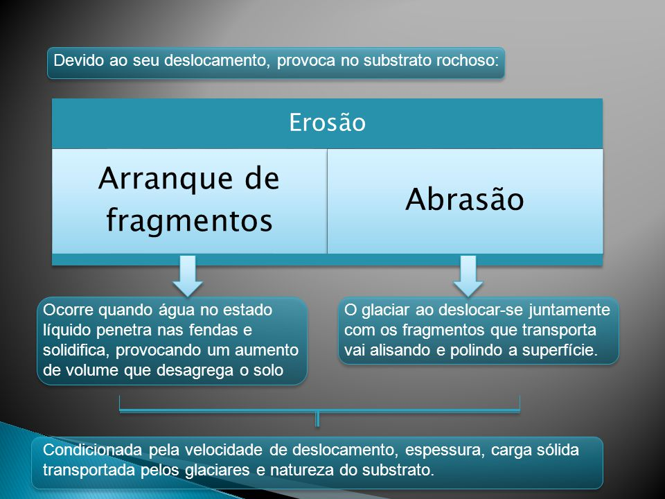 Arranque de fragmentos
