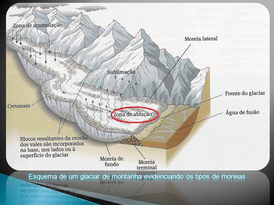 Esquema de um glaciar de montanha evidenciando os tipos de moreias