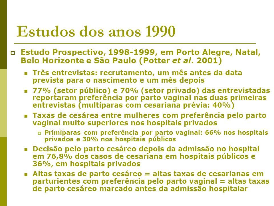 Estudos dos anos 1990 Estudo Prospectivo, 1998-1999, em Porto Alegre, Natal, Belo Horizonte e São Paulo (Potter et al. 2001)