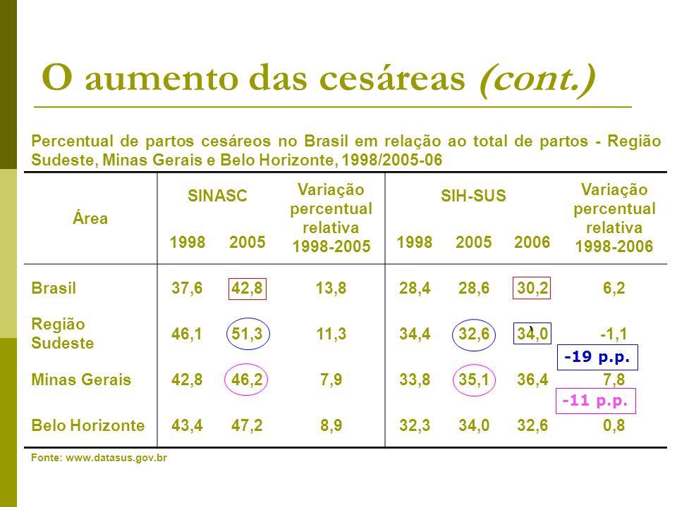 O aumento das cesáreas (cont.)