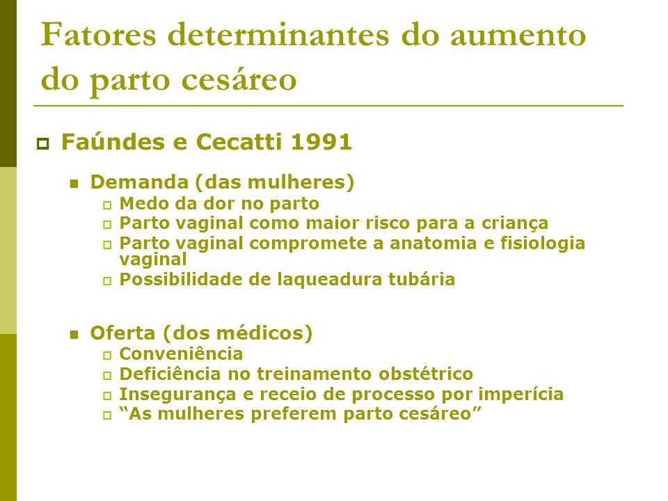 Fatores determinantes do aumento do parto cesáreo