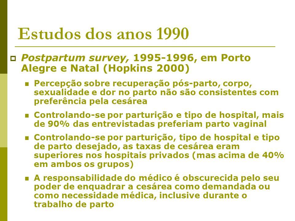 Estudos dos anos 1990 Postpartum survey, 1995-1996, em Porto Alegre e Natal (Hopkins 2000)
