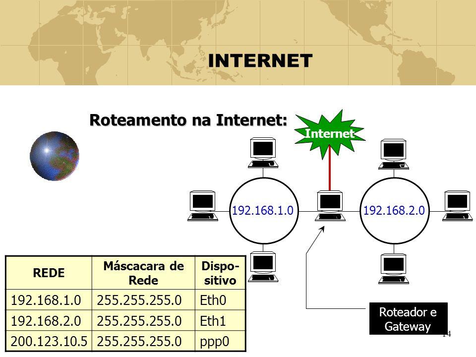 INTERNET Roteamento na Internet: 192.168.1.0 255.255.255.0 Eth0