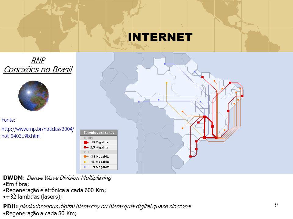 INTERNET RNP Conexões no Brasil DWDM: Dense Wave Division Multiplexing