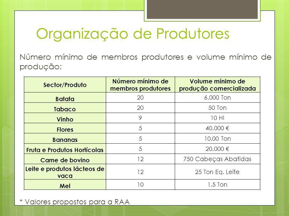 Organização de Produtores