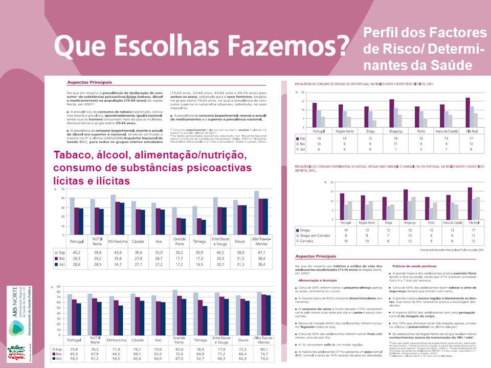 Perfil dos Factores de Risco/ Determi- nantes da Saúde