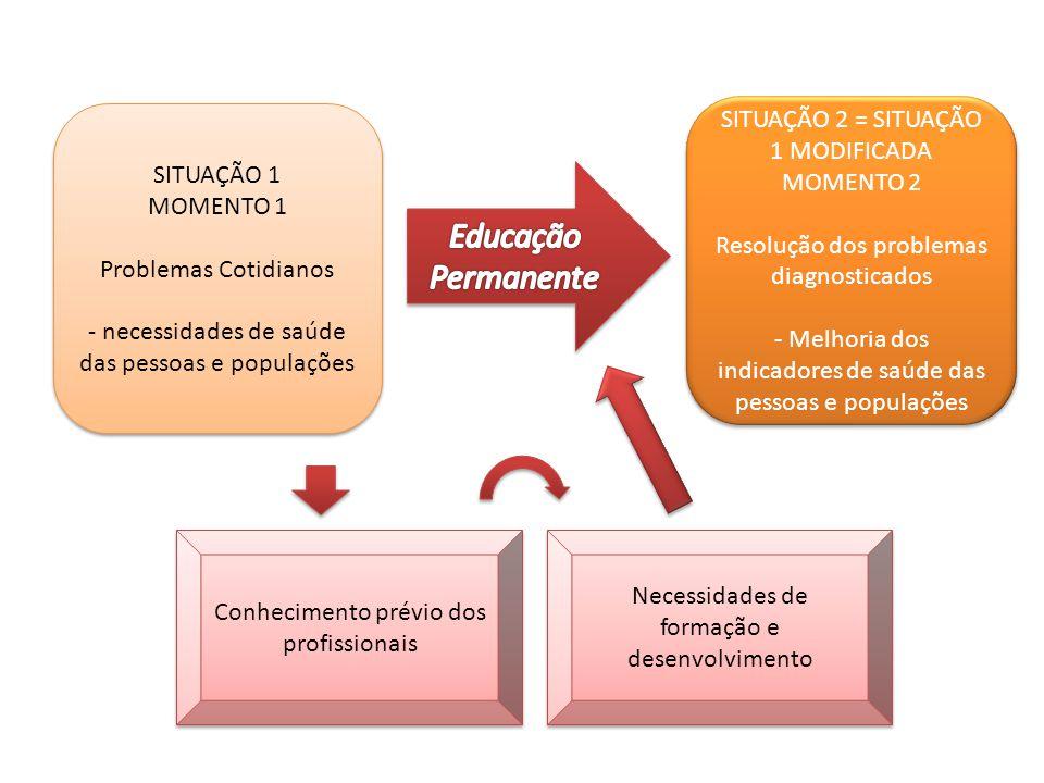 Educação Permanente SITUAÇÃO 2 = SITUAÇÃO 1 MODIFICADA SITUAÇÃO 1