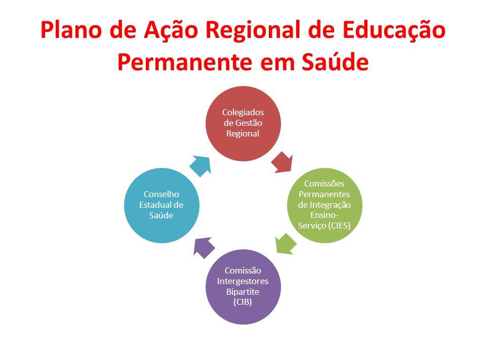 Plano de Ação Regional de Educação Permanente em Saúde