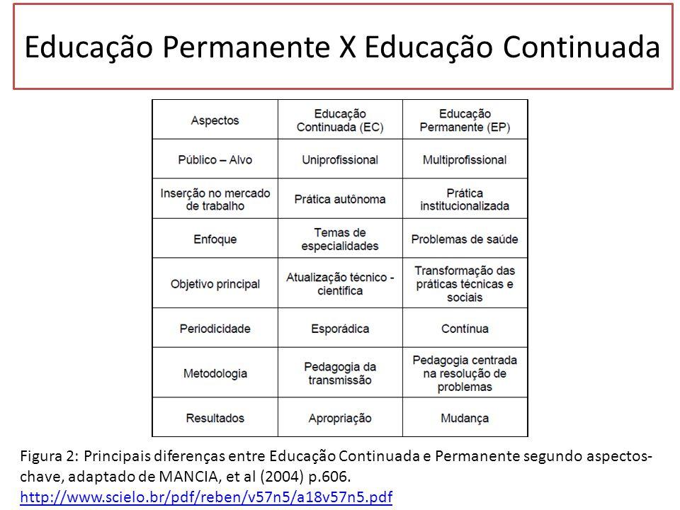 Educação Permanente X Educação Continuada